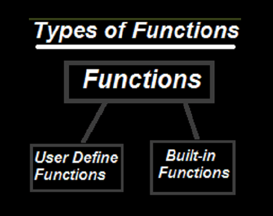 Cover image for What is Function in C